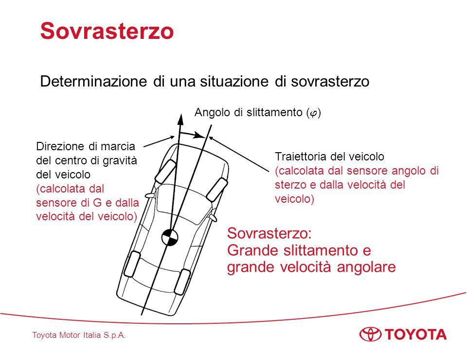 Toyota Motor Italia S.p.A. Sovrasterzo Determinazione di una situazione di sovrasterzo Direzione di marcia del centro di gravità del veicolo (calcolat