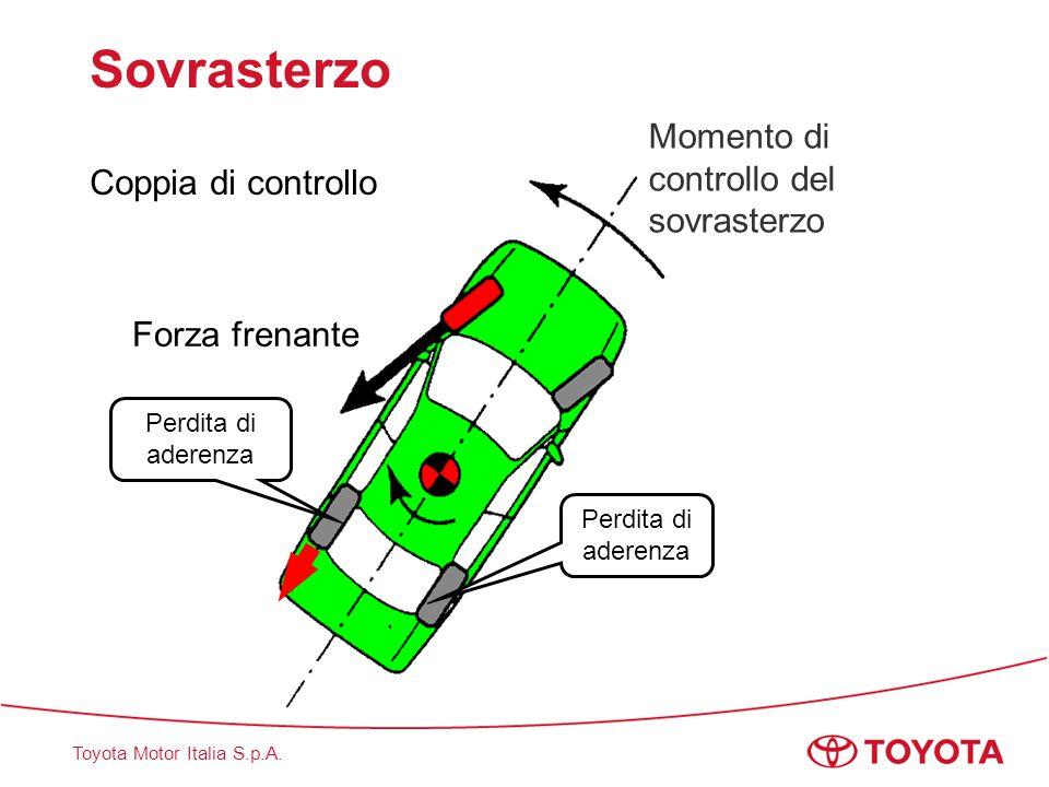 Toyota Motor Italia S.p.A. Sovrasterzo Coppia di controllo Momento di controllo del sovrasterzo Perdita di aderenza Forza frenante