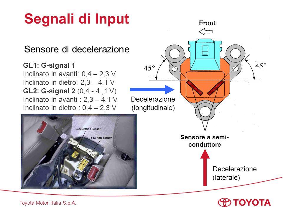Toyota Motor Italia S.p.A. Segnali di Input Sensore di decelerazione Sensore a semi- conduttore Decelerazione (longitudinale) Decelerazione (laterale)