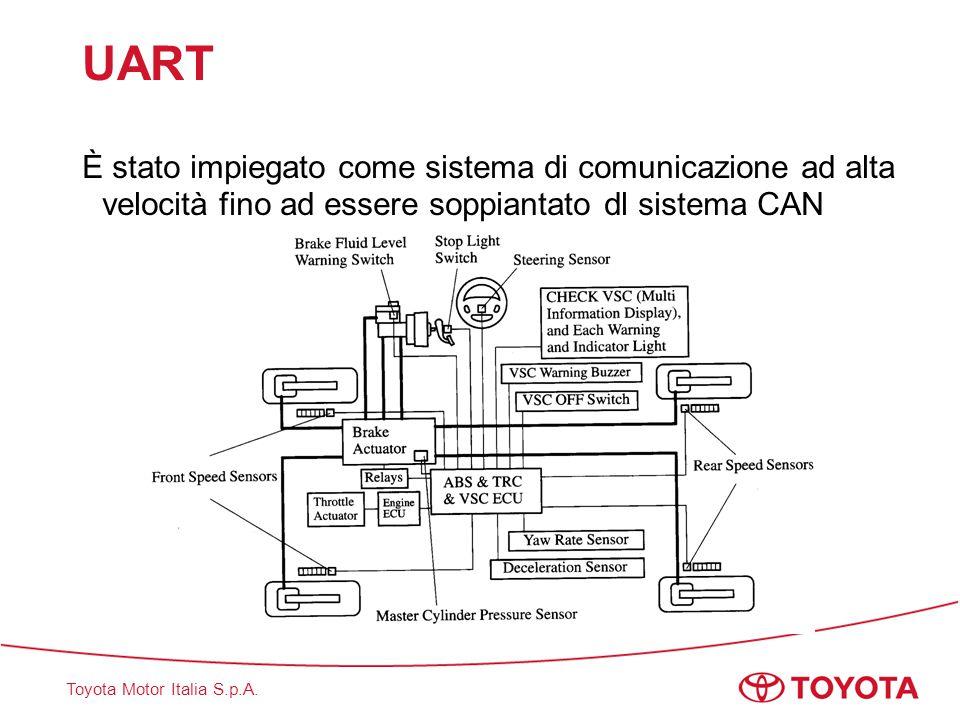 Toyota Motor Italia S.p.A. UART È stato impiegato come sistema di comunicazione ad alta velocità fino ad essere soppiantato dl sistema CAN
