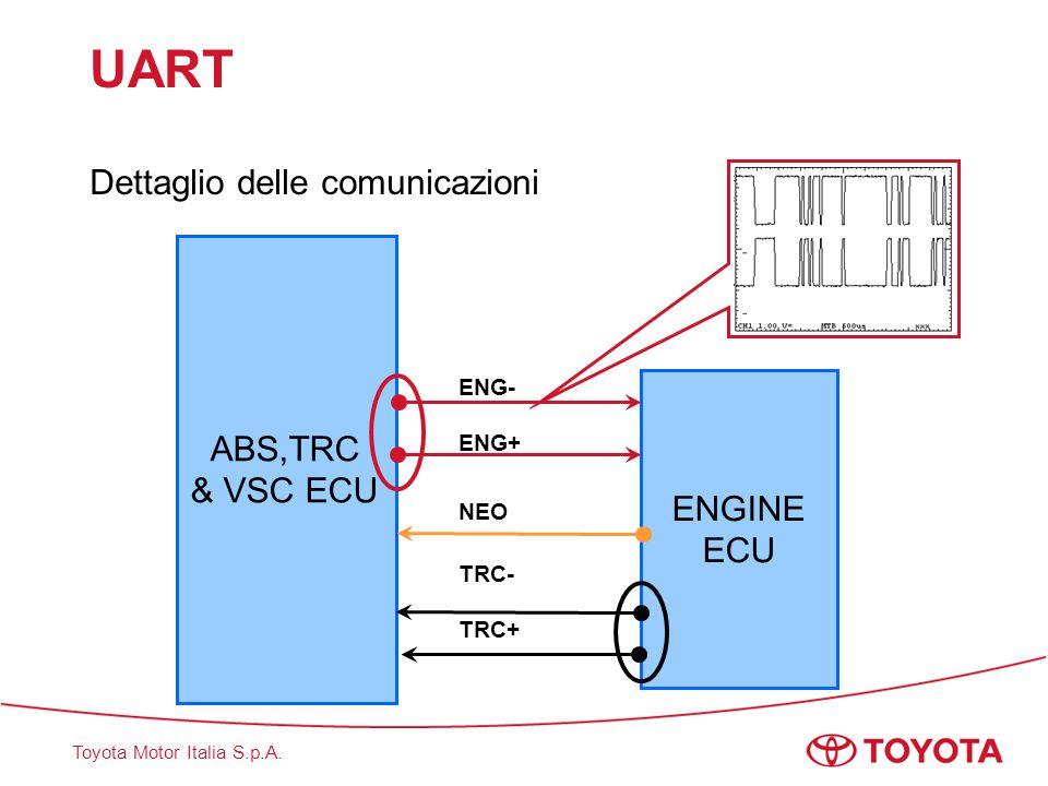 Toyota Motor Italia S.p.A. UART Dettaglio delle comunicazioni ENGINE ECU ABS,TRC & VSC ECU ENG- ENG+ NEO TRC- TRC+