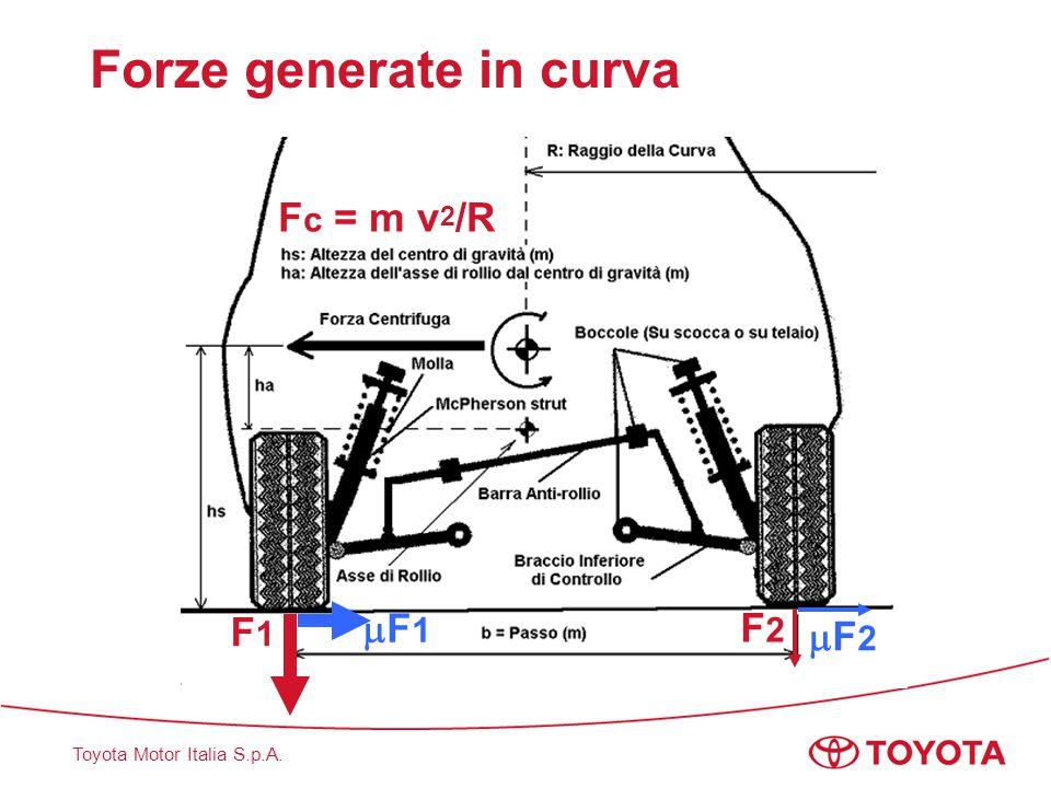 Toyota Motor Italia S.p.A. Forze generate in curva F c = m v 2 /R F1F1 F1F1 F2F2 F2F2