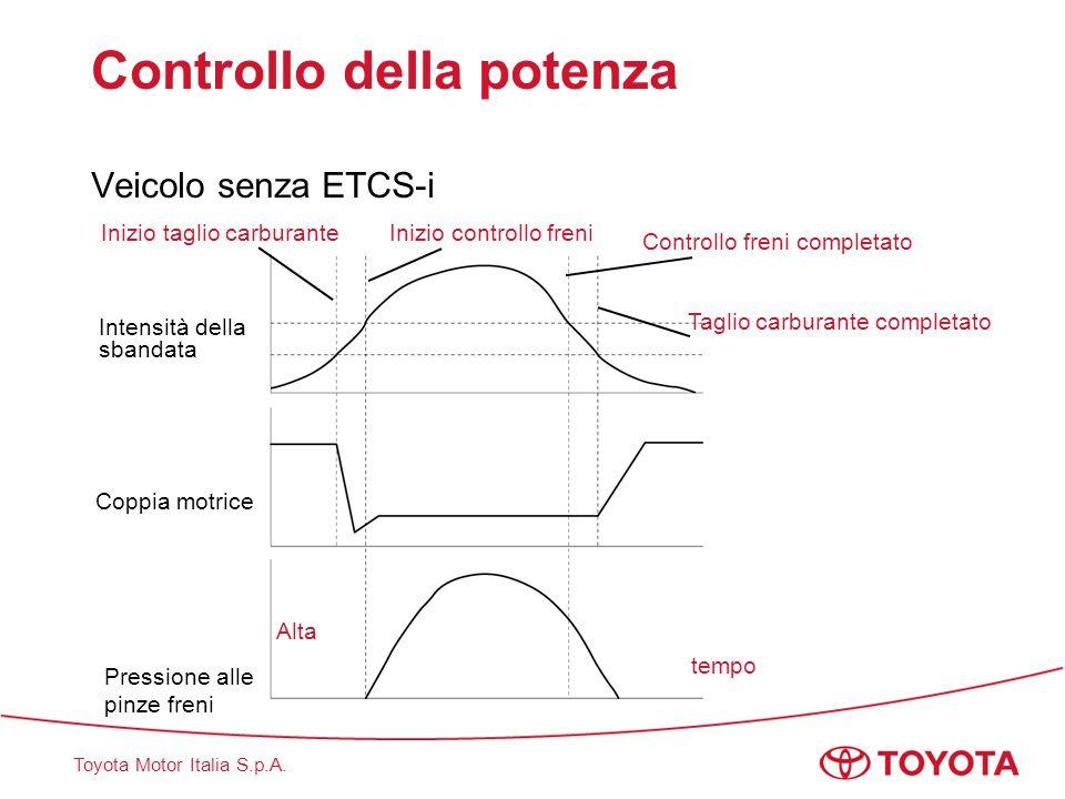 Toyota Motor Italia S.p.A. Controllo della potenza Veicolo senza ETCS-i Intensità dellasbandata Coppia motrice Inizio taglio carburante Controllo fren