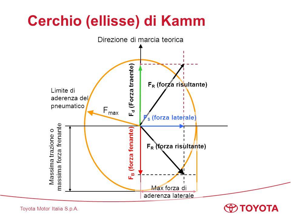Toyota Motor Italia S.p.A. Cerchio (ellisse) di Kamm Direzione di marcia teorica F B (forza fenante) Massima trazione o massima forza frenante F max L