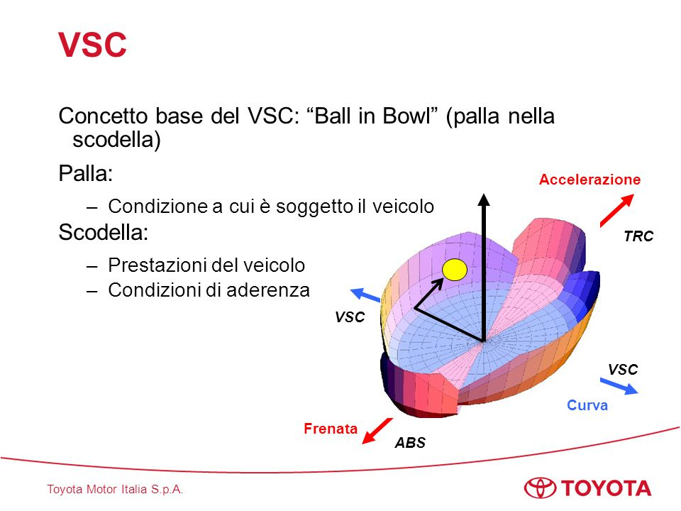 Toyota Motor Italia S.p.A. Attuatore NG Avensis Sovrasterzo Circuito diagonale