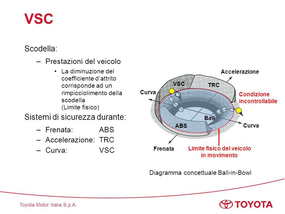 Toyota Motor Italia S.p.A. VSC Scodella: –Prestazioni del veicolo La diminuzione del coefficiente d'attrito corrisponde ad un rimpicciolimento della s