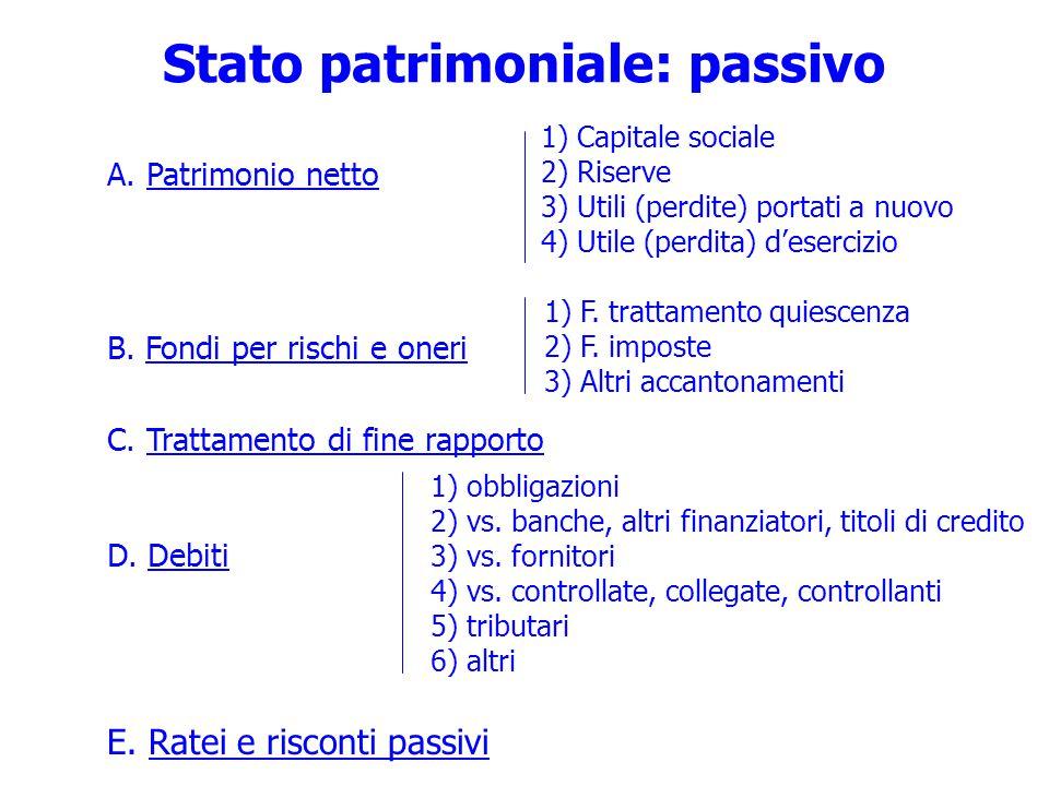 Stato patrimoniale: passivo A.Patrimonio netto B.