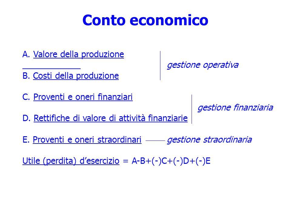 Conto economico A.Valore della produzione gestione operativa B.