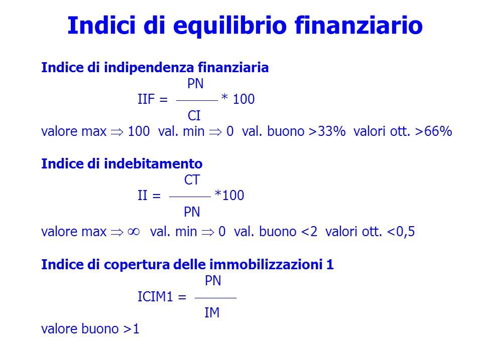 Indici di equilibrio finanziario Indice di indipendenza finanziaria PN IIF =  * 100 CI valore max  100 val.