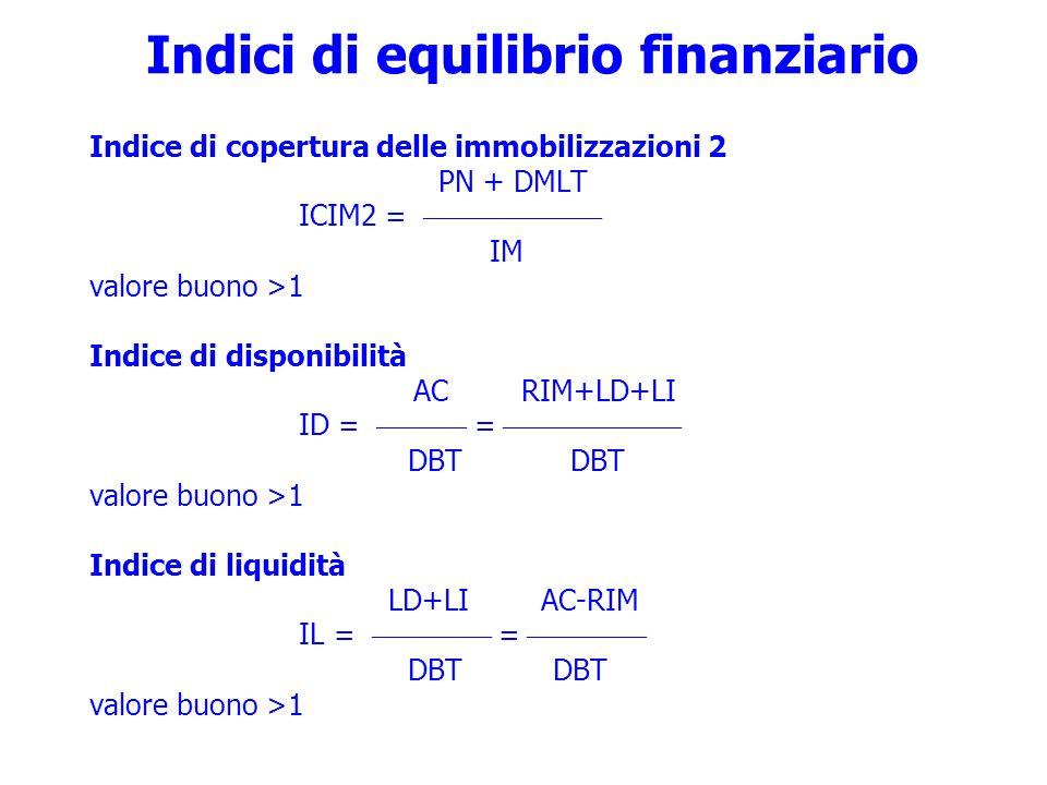 Indici di equilibrio finanziario Indice di copertura delle immobilizzazioni 2 PN + DMLT ICIM2 =  IM valore buono >1 Indice di disponibilità AC RIM+LD+LI ID =  =  DBT DBT valore buono >1 Indice di liquidità LD+LI AC-RIM IL =  =  DBT DBT valore buono >1