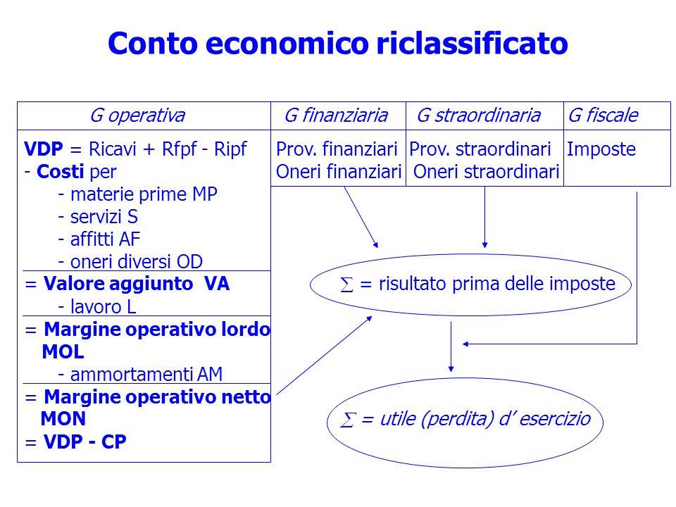 Conto economico riclassificato G operativa G finanziaria G straordinaria G fiscale VDP = Ricavi + Rfpf - Ripf Prov.