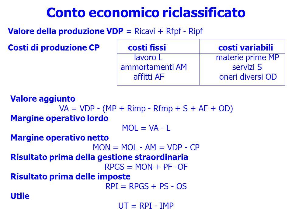 Conto economico riclassificato Valore aggiunto VA = VDP - (MP + Rimp - Rfmp + S + AF + OD) Margine operativo lordo MOL = VA - L Margine operativo netto MON = MOL - AM = VDP - CP Risultato prima della gestione straordinaria RPGS = MON + PF -OF Risultato prima delle imposte RPI = RPGS + PS - OS Utile UT = RPI - IMP Valore della produzione VDP = Ricavi + Rfpf - Ripf Costi di produzione CP costi fissi costi variabili lavoro L materie prime MP ammortamenti AM servizi S affitti AF oneri diversi OD