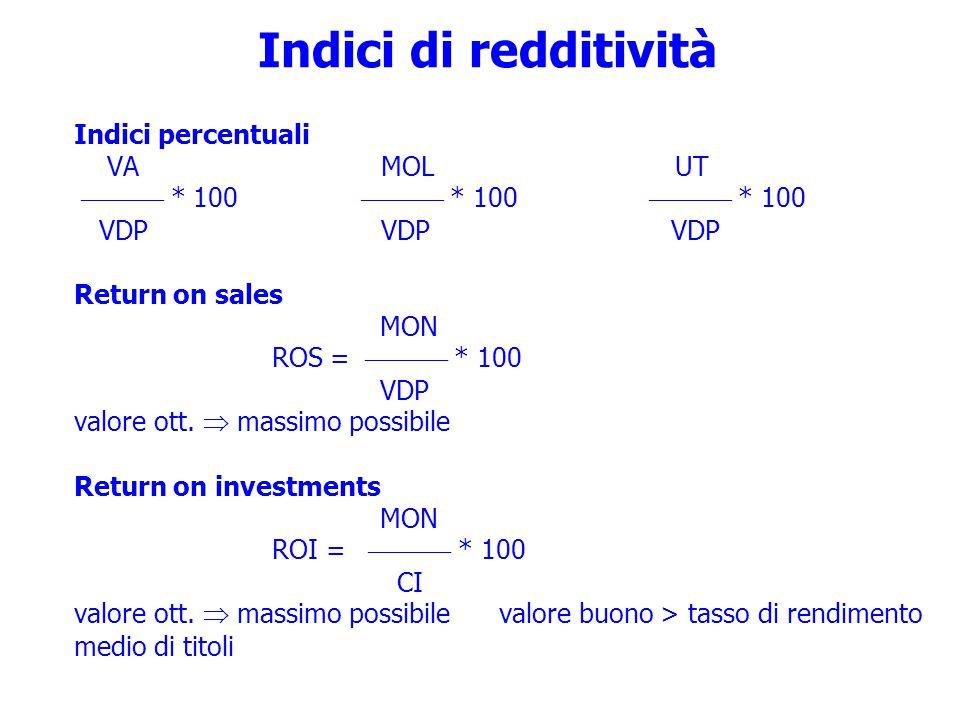 Indici di redditività Indici percentuali VA MOL UT  * 100  * 100  * 100 VDP VDP VDP Return on sales MON ROS =  * 100 VDP valore ott.