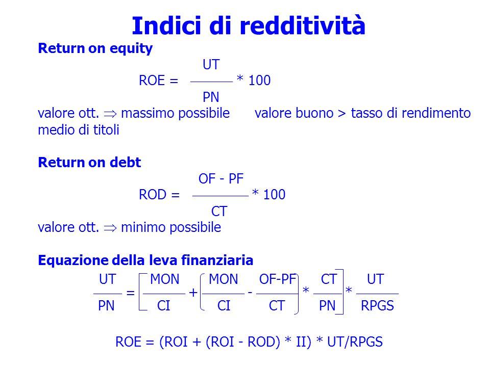 Indici di redditività Return on equity UT ROE =  * 100 PN valore ott.