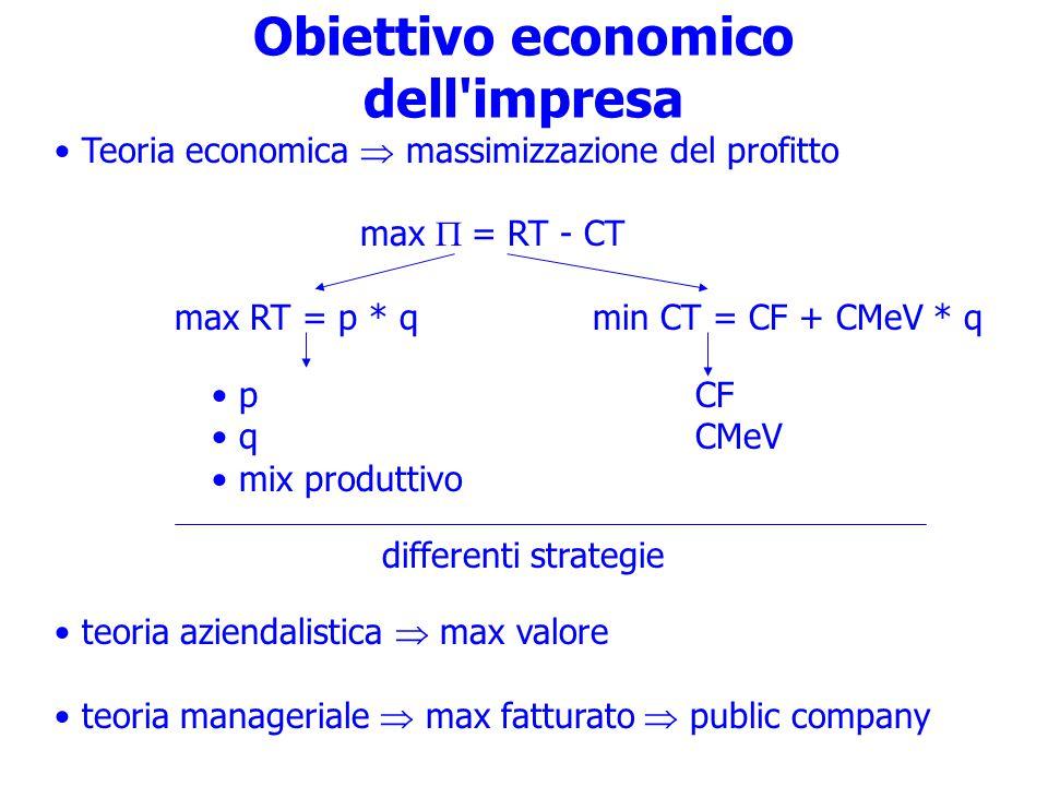 Obiettivo economico dell impresa Teoria economica  massimizzazione del profitto max  = RT - CT max RT = p * q min CT = CF + CMeV * q p CF q CMeV mix produttivo differenti strategie teoria aziendalistica  max valore teoria manageriale  max fatturato  public company