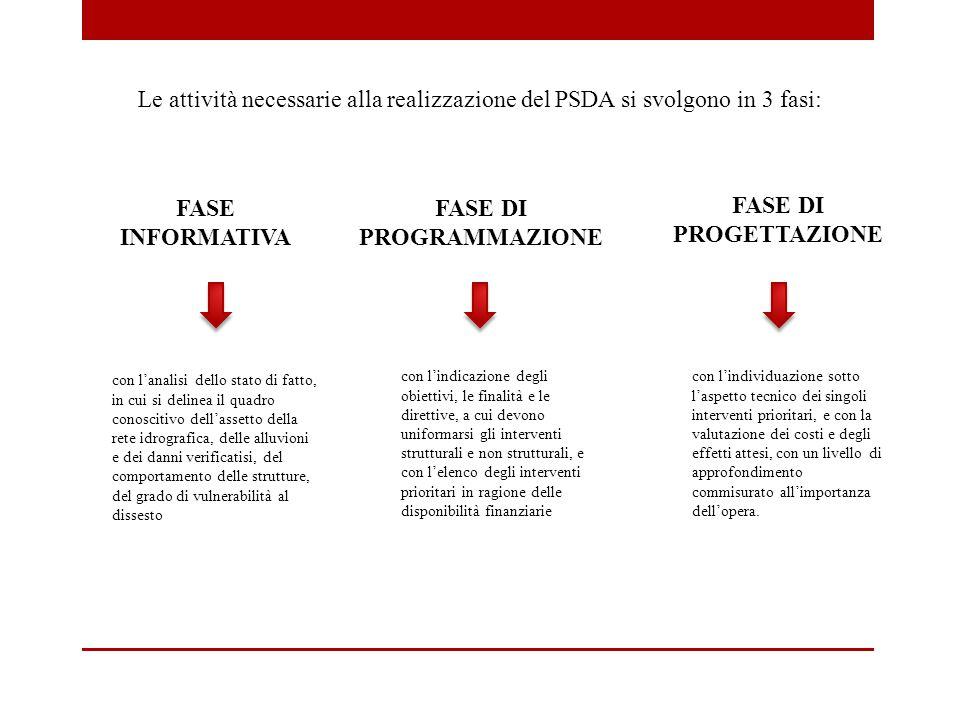 Le attività necessarie alla realizzazione del PSDA si svolgono in 3 fasi: FASE INFORMATIVA FASE DI PROGETTAZIONE FASE DI PROGRAMMAZIONE con l'analisi