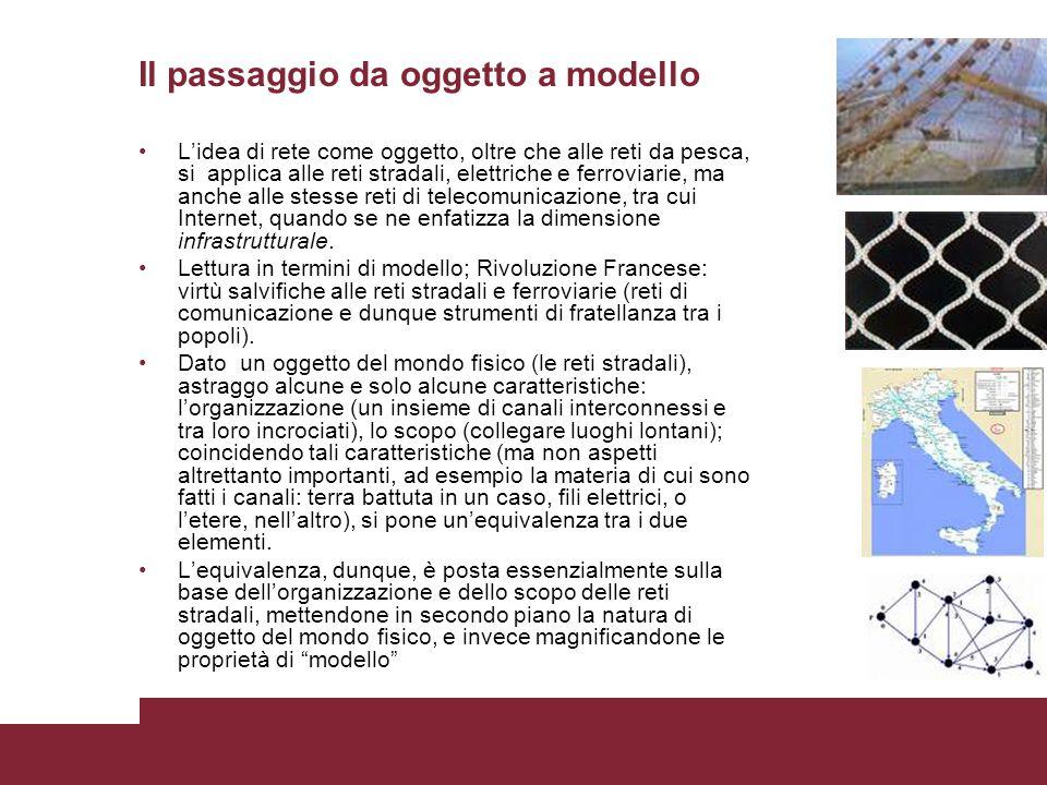 Il passaggio da oggetto a modello L'idea di rete come oggetto, oltre che alle reti da pesca, si applica alle reti stradali, elettriche e ferroviarie,