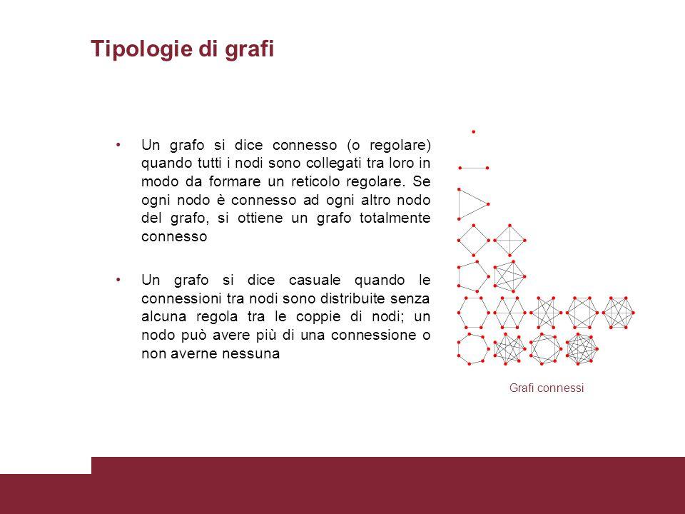 Tipologie di grafi Un grafo si dice connesso (o regolare) quando tutti i nodi sono collegati tra loro in modo da formare un reticolo regolare. Se ogni