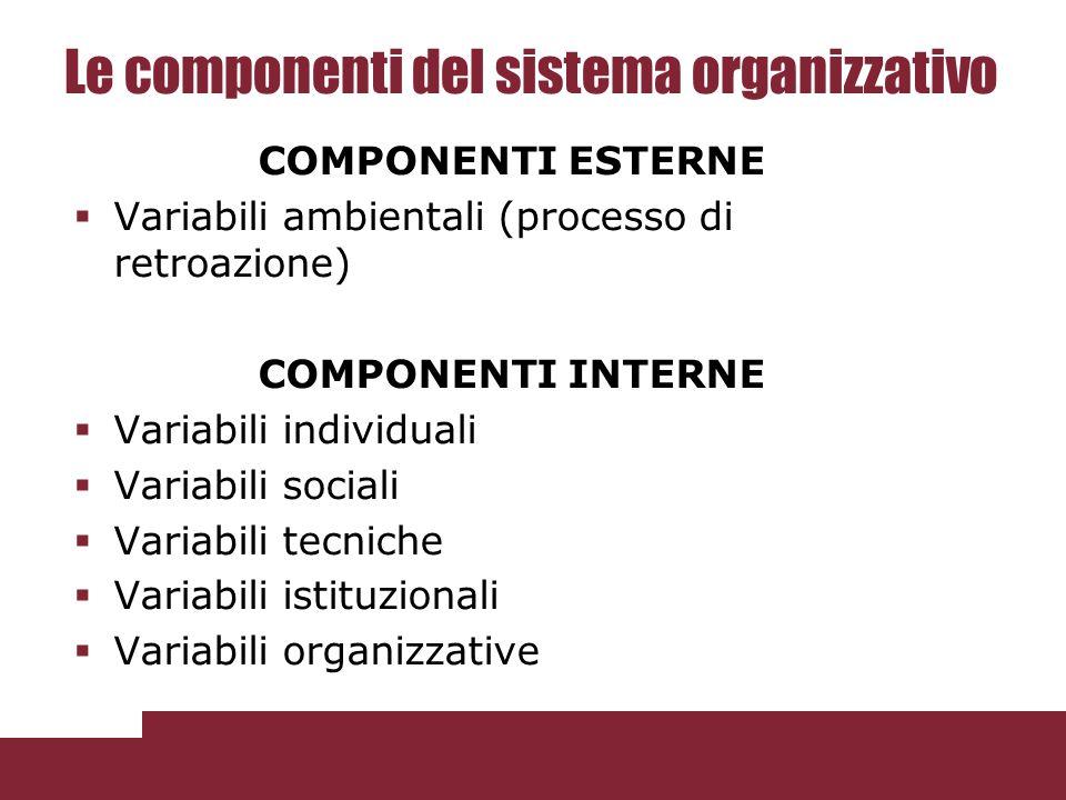 Le componenti del sistema organizzativo COMPONENTI ESTERNE  Variabili ambientali (processo di retroazione) COMPONENTI INTERNE  Variabili individuali