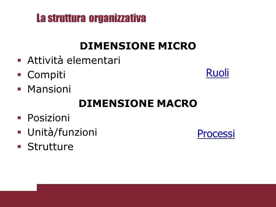 La struttura organizzativa DIMENSIONE MICRO  Attività elementari  Compiti  Mansioni DIMENSIONE MACRO  Posizioni  Unità/funzioni  Strutture Proce