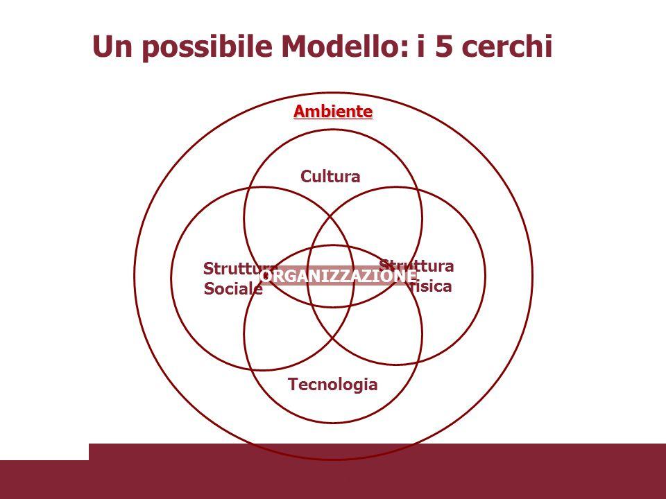 Cultura Struttura Sociale Tecnologia Struttura fisica ORGANIZZAZIONE Ambiente Un possibile Modello: i 5 cerchi Fonte: Mary Jo Hatch, Teoria dell'organ