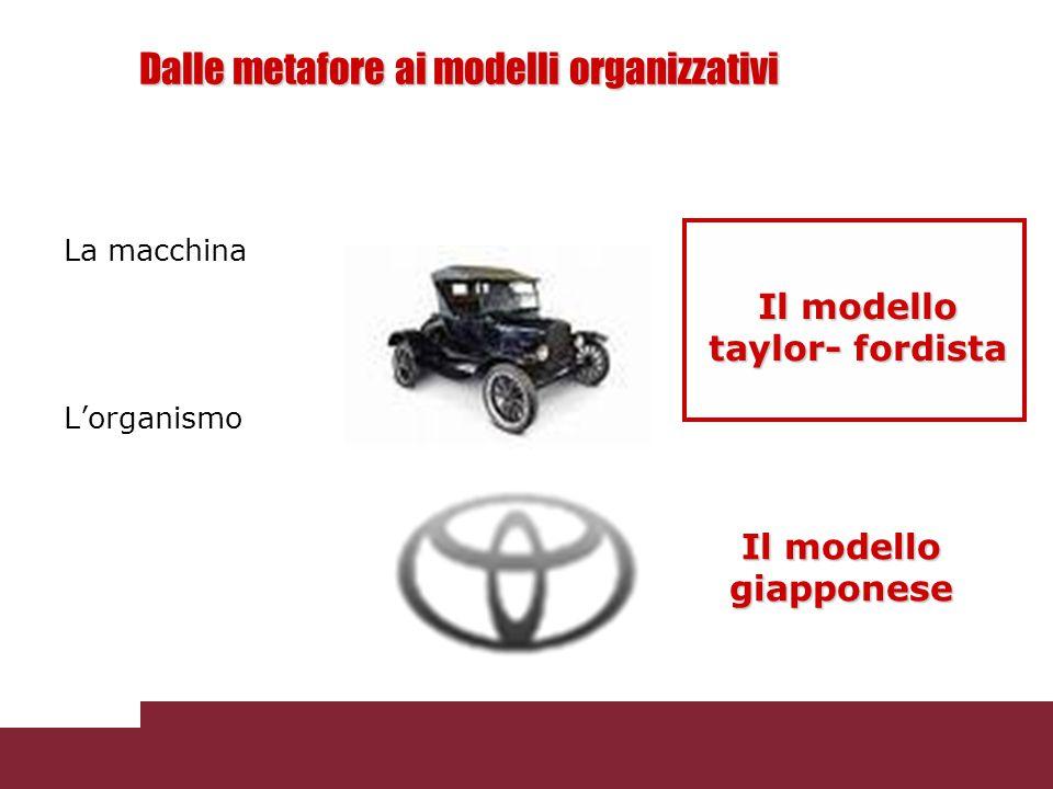 Dalle metafore ai modelli organizzativi La macchina L'organismo Il modello giapponese Il modello taylor- fordista