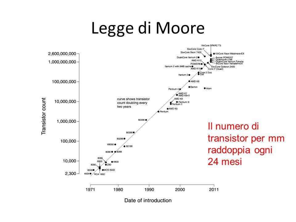 Legge di Moore Il numero di transistor per mm raddoppia ogni 24 mesi