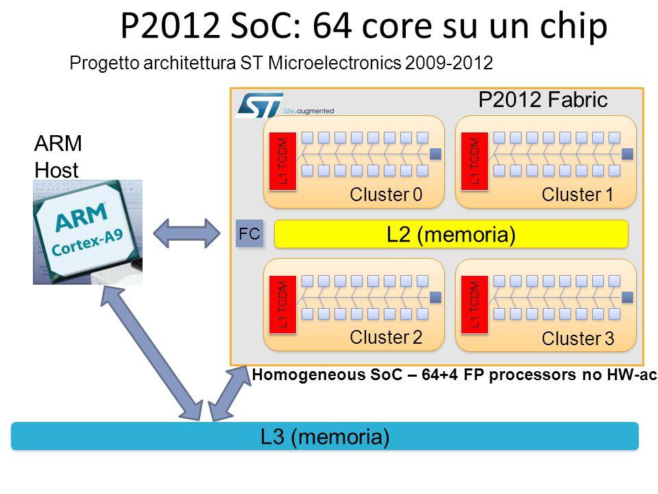 P2012 SoC: 64 core su un chip P2012 Fabric L2 (memoria) L3 (memoria) Cluster 0 L1 TCDM Cluster 1 L1 TCDM Cluster 2 L1 TCDM Cluster 3 L1 TCDM ARM Host