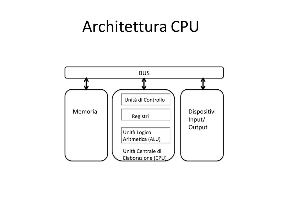 Architettura CPU