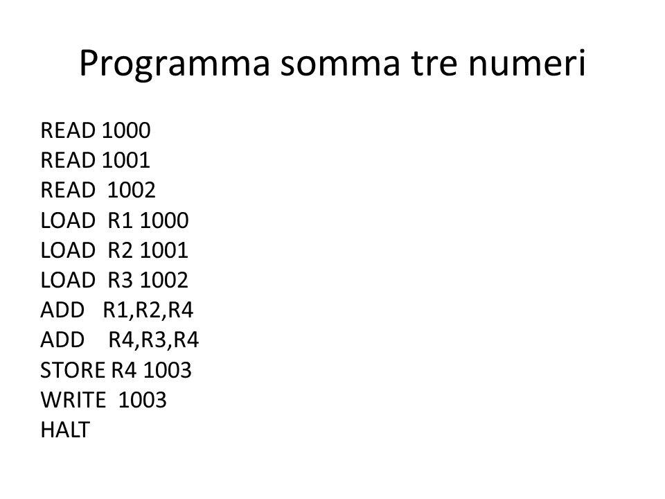 Programma somma tre numeri READ 1000 READ 1001 READ 1002 LOAD R1 1000 LOAD R2 1001 LOAD R3 1002 ADD R1,R2,R4 ADD R4,R3,R4 STORE R4 1003 WRITE 1003 HAL