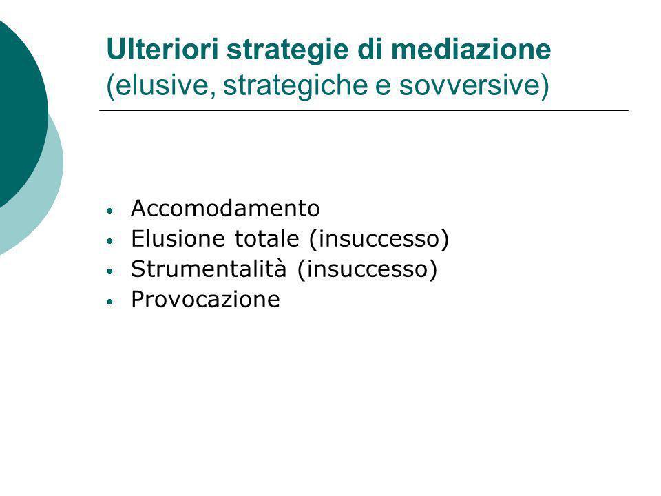 Ulteriori strategie di mediazione (elusive, strategiche e sovversive) Accomodamento Elusione totale (insuccesso) Strumentalità (insuccesso) Provocazione