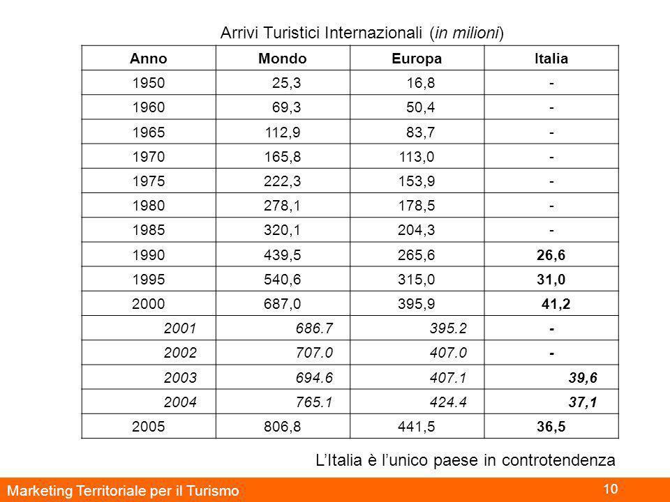 Marketing Territoriale per il Turismo 10 Arrivi Turistici Internazionali (in milioni) AnnoMondoEuropaItalia 1950 25,3 16,8- 1960 69,3 50,4- 1965112,9 83,7- 1970165,8113,0- 1975222,3153,9- 1980278,1178,5- 1985320,1204,3- 1990439,5265,626,6 1995540,6315,031,0 2000687,0395,9 41,2 2001 686.7 395.2- 2002 707.0 407.0- 2003 694.6 407.1 39,6 2004 765.1 424.4 37,1 2005806,8441,536,5 L'Italia è l'unico paese in controtendenza