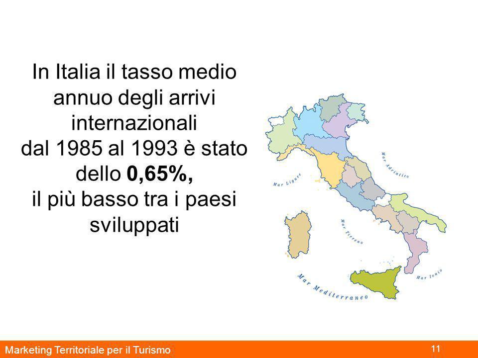 Marketing Territoriale per il Turismo 11 In Italia il tasso medio annuo degli arrivi internazionali dal 1985 al 1993 è stato dello 0,65%, il più basso tra i paesi sviluppati