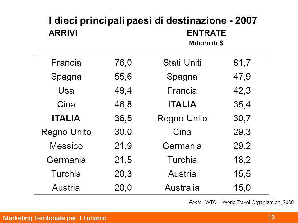 Marketing Territoriale per il Turismo 13 I dieci principali paesi di destinazione - 2007 ARRIVI ENTRATE Milioni di $ Francia76,0Stati Uniti81,7 Spagna55,6Spagna47,9 Usa49,4Francia42,3 Cina46,8ITALIA35,4 ITALIA36,5Regno Unito30,7 Regno Unito30,0Cina29,3 Messico21,9Germania29,2 Germania21,5Turchia18,2 Turchia20,3Austria15,5 Austria20,0Australia15,0 Fonte: WTO – World Travel Organization, 2008