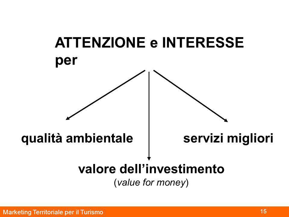 Marketing Territoriale per il Turismo 15 ATTENZIONE e INTERESSE per qualità ambientale servizi migliori valore dell'investimento (value for money)