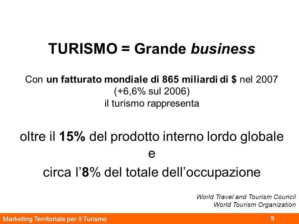 Marketing Territoriale per il Turismo 9 TURISMO = Grande business Con un fatturato mondiale di 865 miliardi di $ nel 2007 (+6,6% sul 2006) il turismo rappresenta oltre il 15% del prodotto interno lordo globale e circa l'8% del totale dell'occupazione World Travel and Tourism Council World Tourism Organization