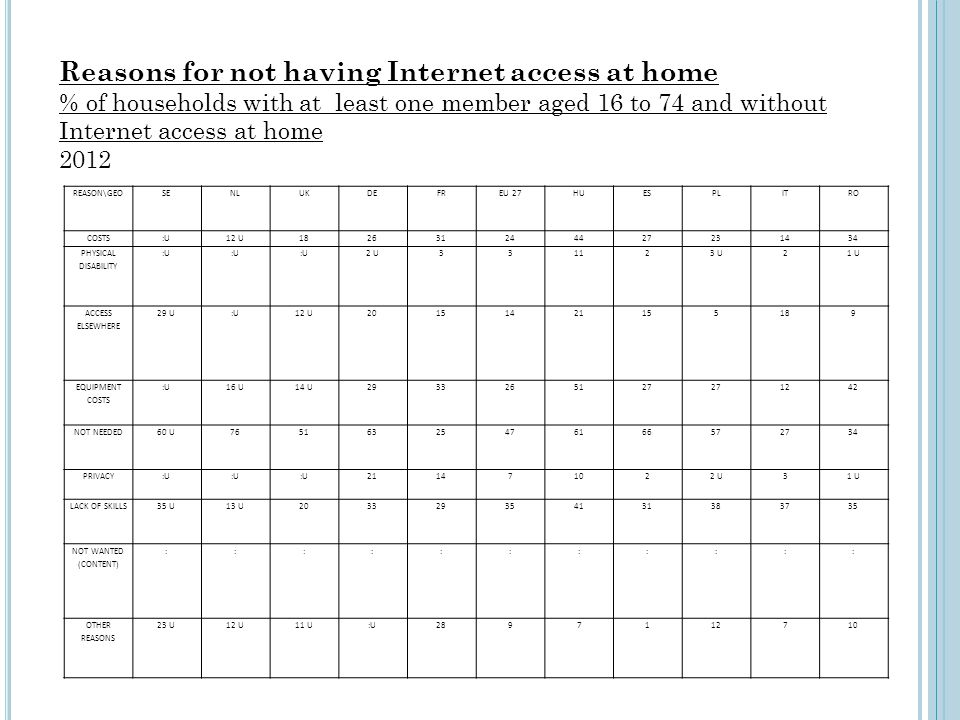 Reasons for not having Internet access at home % of households with at least one member aged 16 to 74 and without Internet access at home 2012 REASON\
