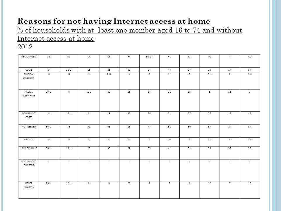 Reasons for not having Internet access at home % of households with at least one member aged 16 to 74 and without Internet access at home 2012 REASON\GEOSENLUKDEFREU 27HUESPLITRO COSTS:U12 U182631244427231434 PHYSICAL DISABILITY :U 2 U331123 U21 U ACCESS ELSEWHERE 29 U:U12 U20151421155189 EQUIPMENT COSTS :U16 U14 U2933265127 1242 NOT NEEDED60 U76516325476166572734 PRIVACY:U 211471022 U31 U LACK OF SKILLS35 U13 U203329354131383735 NOT WANTED (CONTENT) ::::::::::: OTHER REASONS 23 U12 U11 U:U2897112710