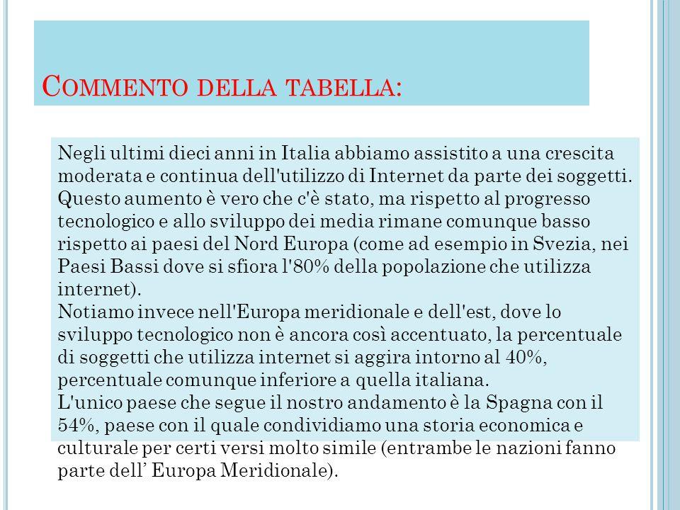 C OMMENTO DELLA TABELLA : Negli ultimi dieci anni in Italia abbiamo assistito a una crescita moderata e continua dell utilizzo di Internet da parte dei soggetti.