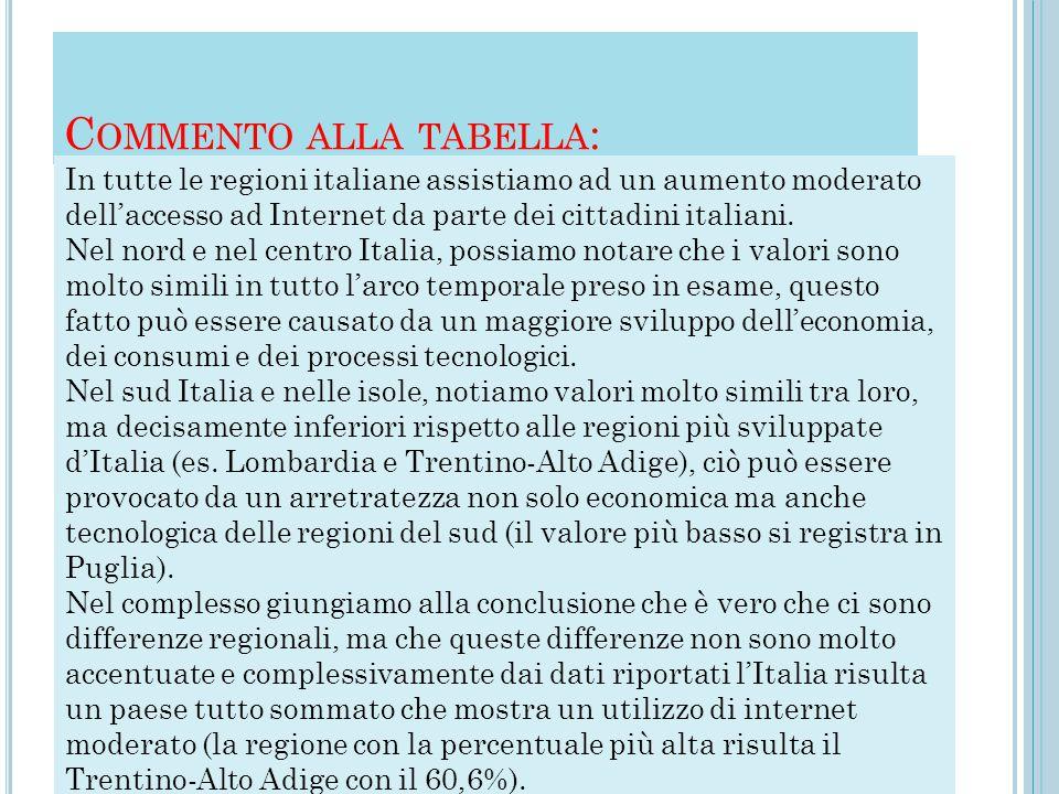 C OMMENTO ALLA TABELLA : In tutte le regioni italiane assistiamo ad un aumento moderato dell'accesso ad Internet da parte dei cittadini italiani. Nel