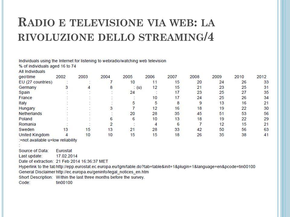 R ADIO E TELEVISIONE VIA WEB : LA RIVOLUZIONE DELLO STREAMING /4