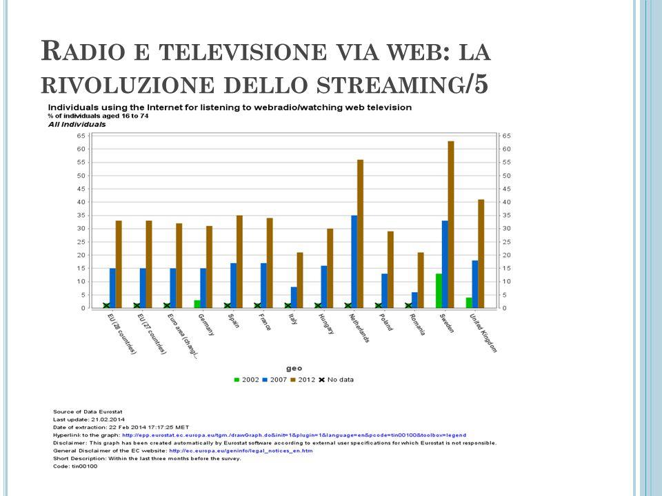 R ADIO E TELEVISIONE VIA WEB : LA RIVOLUZIONE DELLO STREAMING /5