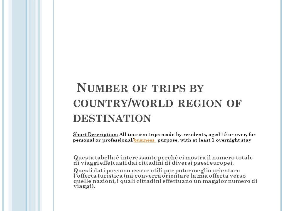 N UMBER OF TRIPS BY COUNTRY / WORLD REGION OF DESTINATION Questa tabella è interessante perché ci mostra il numero totale di viaggi effettuati dai cit