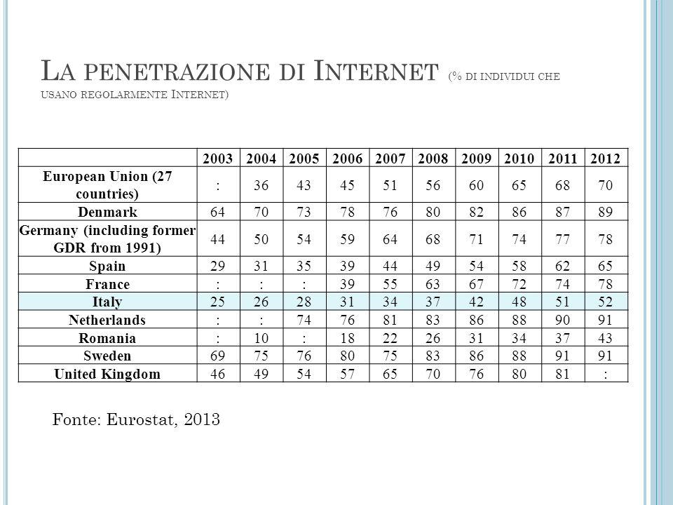 L A PENETRAZIONE DI I NTERNET (% DI INDIVIDUI CHE USANO REGOLARMENTE I NTERNET ) 2003200420052006200720082009201020112012 European Union (27 countries