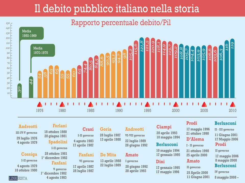 Il debito pubblico in Italia