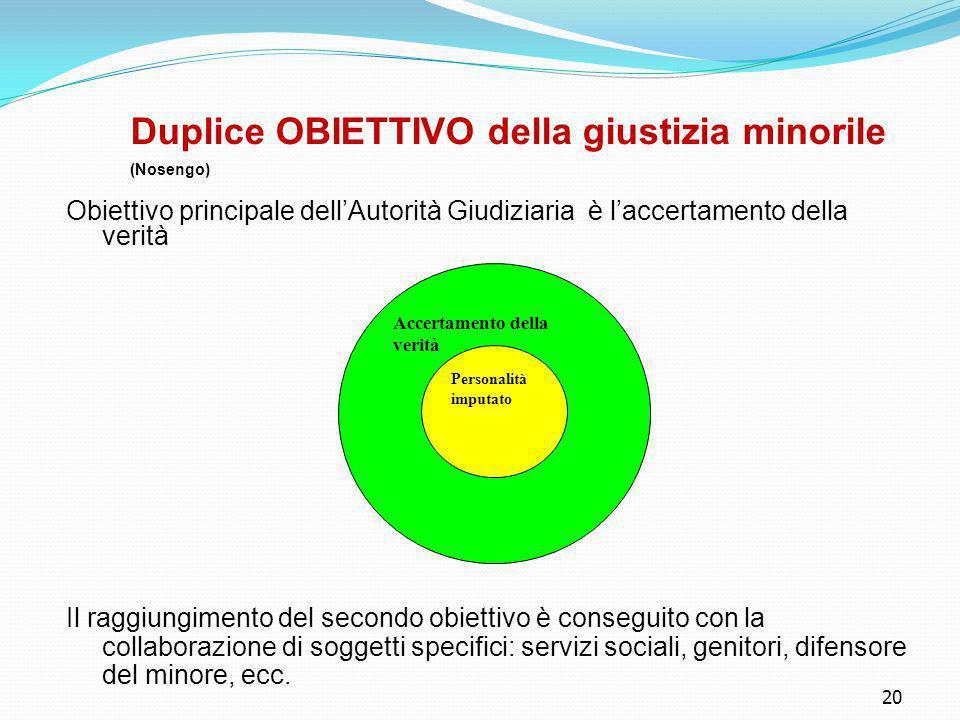 20 Duplice OBIETTIVO della giustizia minorile (Nosengo) Obiettivo principale dell'Autorità Giudiziaria è l'accertamento della verità Il raggiungimento