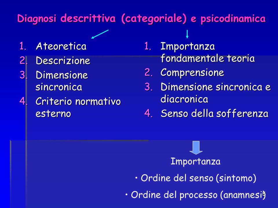 5 Diagnosi descrittiva (categoriale) e psicodinamica 1.Ateoretica 2.Descrizione 3.Dimensione sincronica 4.Criterio normativo esterno 1.Importanza fond
