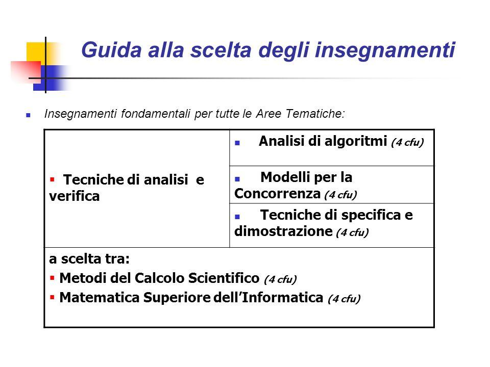 Guida alla scelta degli insegnamenti Insegnamenti fondamentali per tutte le Aree Tematiche:  Tecniche di analisi e verifica Analisi di algoritmi (4 cfu) Modelli per la Concorrenza (4 cfu) Tecniche di specifica e dimostrazione (4 cfu) a scelta tra:  Metodi del Calcolo Scientifico (4 cfu)  Matematica Superiore dell'Informatica (4 cfu)