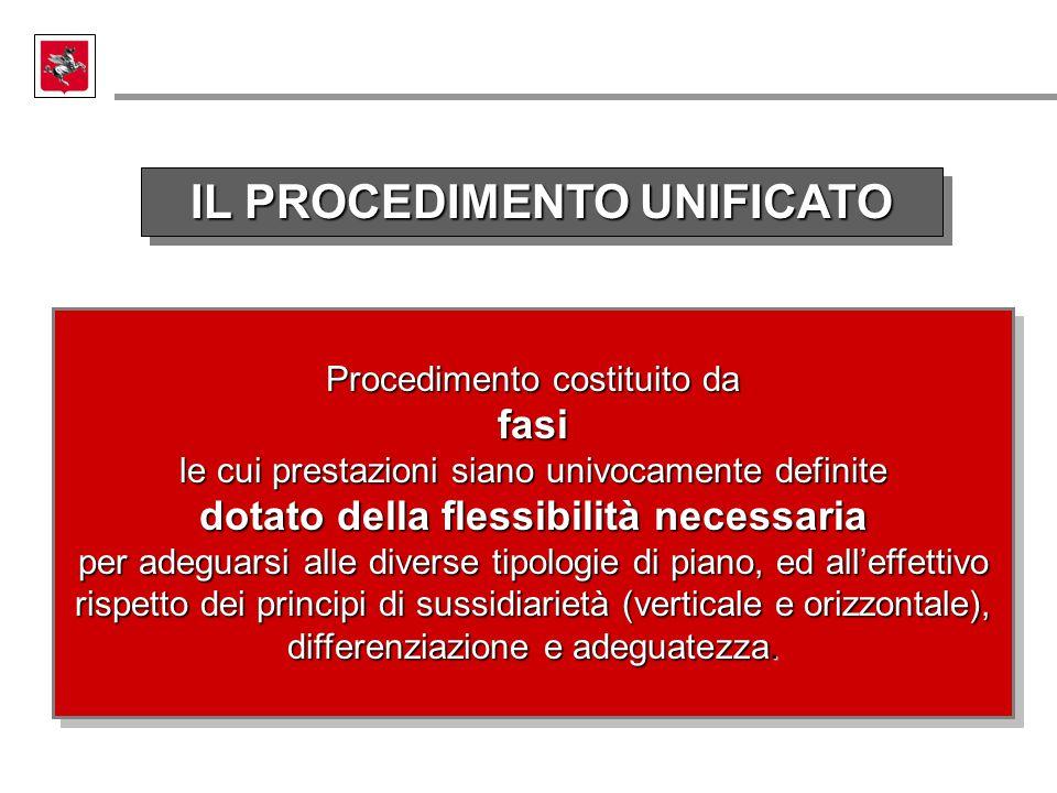 IL PROCEDIMENTO UNIFICATO Procedimento costituito da fasi le cui prestazioni siano univocamente definite dotato della flessibilità necessaria per adeg