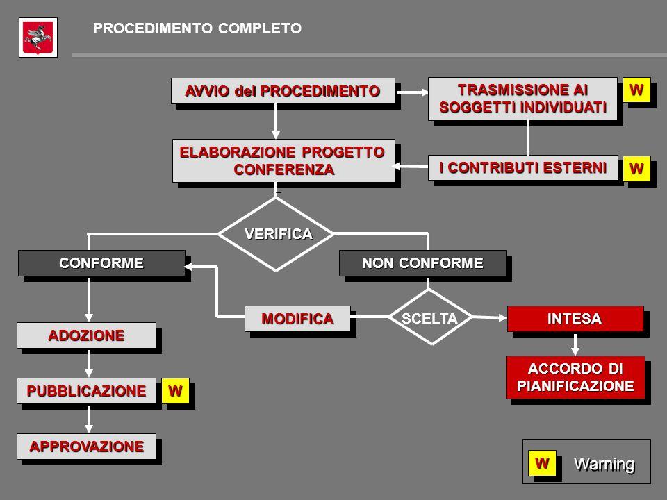 MODIFICAMODIFICA ACCORDO DI PIANIFICAZIONE PUBBLICAZIONEPUBBLICAZIONE AVVIO del PROCEDIMENTO CONFORMECONFORME ELABORAZIONE PROGETTO CONFERENZA CONFERENZA I CONTRIBUTI ESTERNI TRASMISSIONE AI SOGGETTI INDIVIDUATI VERIFICA NON CONFORME SCELTA ADOZIONEADOZIONE APPROVAZIONEAPPROVAZIONE WW WW WW WW Warning PROCEDIMENTO COMPLETO INTESAINTESA